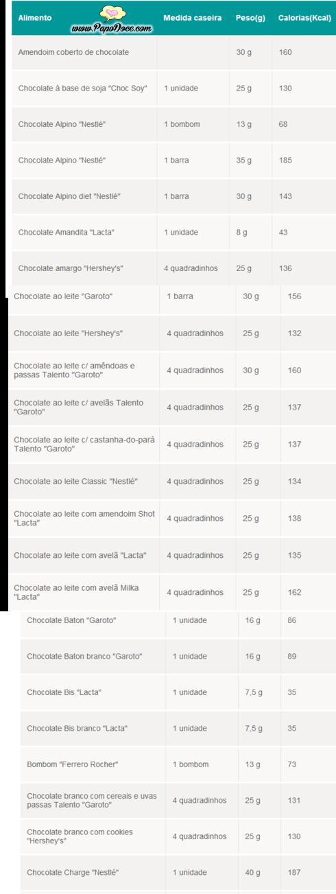 blog 1 calorias